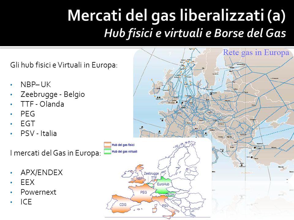 Gli hub fisici e Virtuali in Europa: NBP– UK Zeebrugge - Belgio TTF - Olanda PEG EGT PSV - Italia I mercati del Gas in Europa: APX/ENDEX EEX Powernext