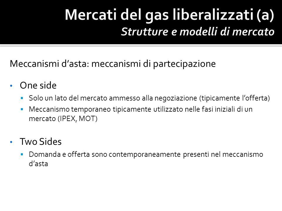 Meccanismi dasta: meccanismi di partecipazione One side Solo un lato del mercato ammesso alla negoziazione (tipicamente lofferta) Meccanismo temporane