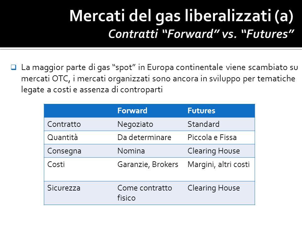La maggior parte di gas spot in Europa continentale viene scambiato su mercati OTC, i mercati organizzati sono ancora in sviluppo per tematiche legate