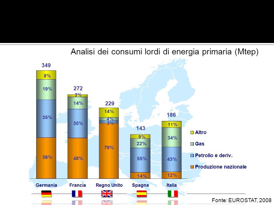 Analisi dei consumi lordi di energia primaria (Mtep) Fonte: EUROSTAT, 2008