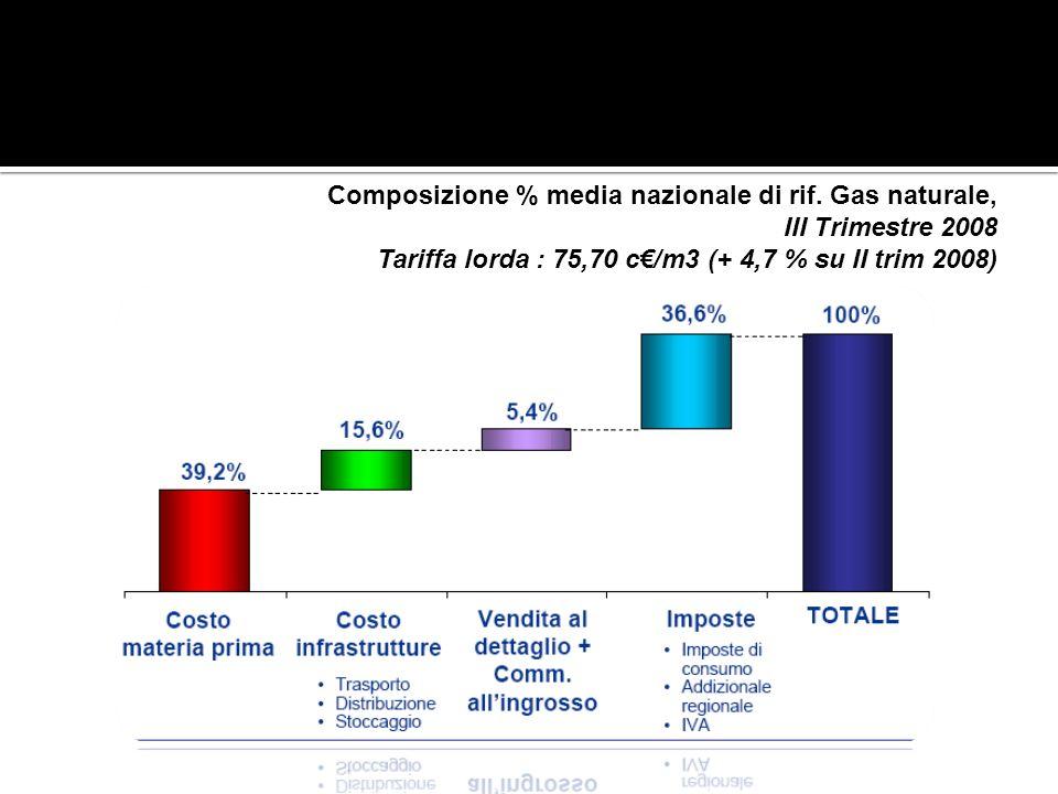 Composizione % media nazionale di rif. Gas naturale, III Trimestre 2008 Tariffa lorda : 75,70 c/m3 (+ 4,7 % su II trim 2008)