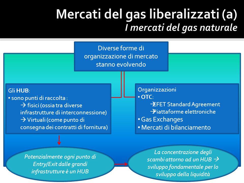 Diverse forme di organizzazione di mercato stanno evolvendo Gli HUB: sono punti di raccolta : fisici (ossia tra diverse infrastrutture di interconness