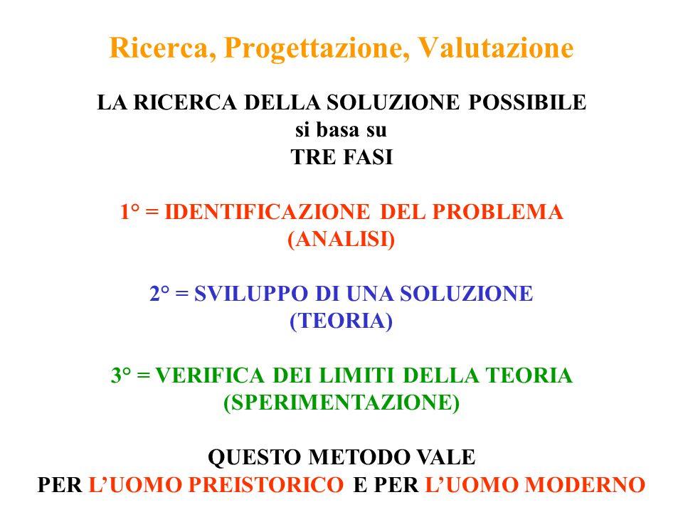 Ricerca, Progettazione, Valutazione LA RICERCA DELLA SOLUZIONE POSSIBILE si basa su TRE FASI 1° = IDENTIFICAZIONE DEL PROBLEMA (ANALISI) 2° = SVILUPPO