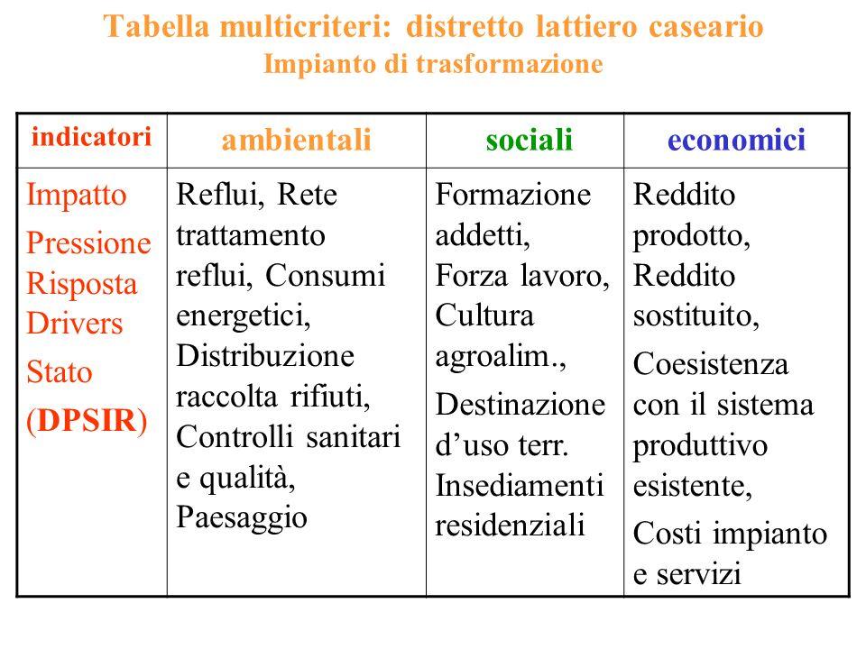 Tabella multicriteri: distretto lattiero caseario Impianto di trasformazione indicatori ambientali socialieconomici Impatto Pressione Risposta Drivers