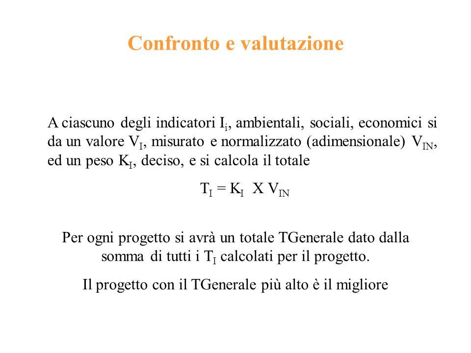 Confronto e valutazione A ciascuno degli indicatori I i, ambientali, sociali, economici si da un valore V I, misurato e normalizzato (adimensionale) V