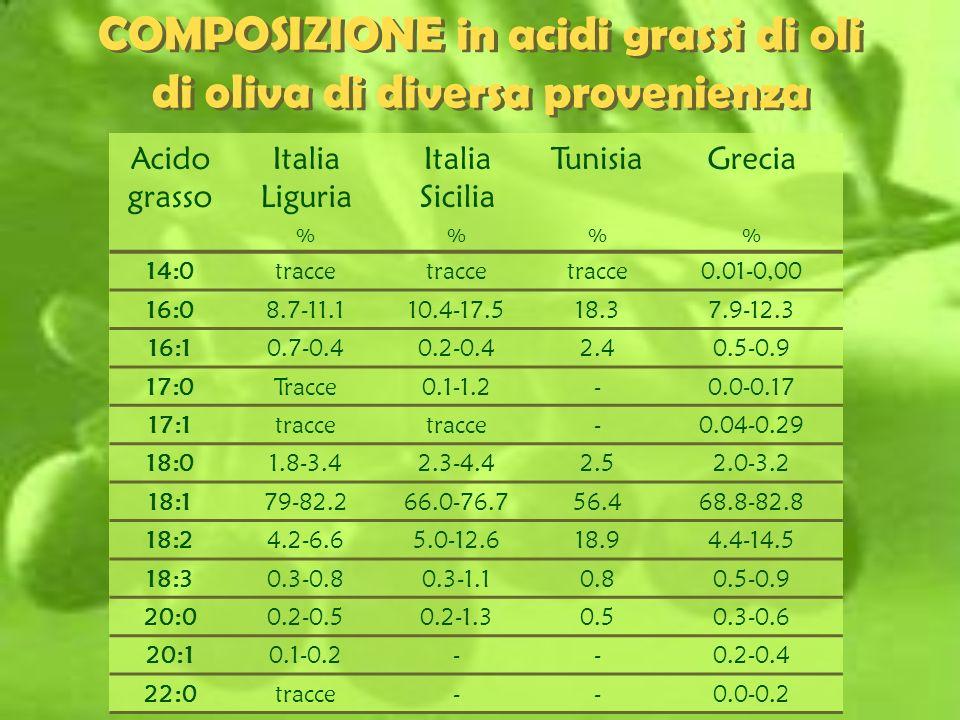 COMPOSIZIONE in acidi grassi di oli di oliva di diversa provenienza Acido grasso Italia Liguria Italia Sicilia TunisiaGrecia %% 14:0tracce 0.01-0,00 1