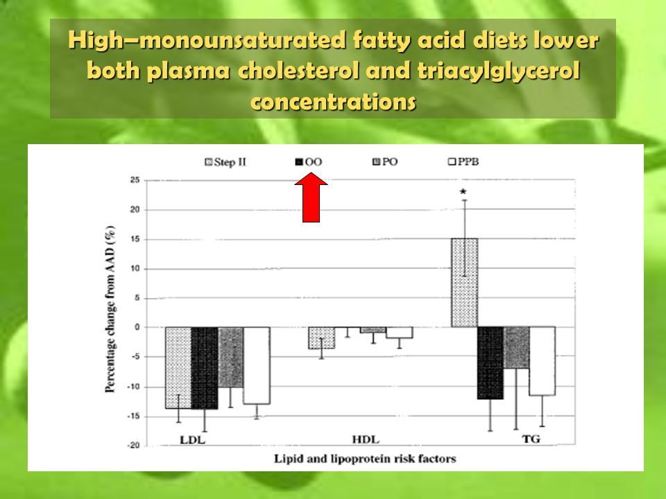High–monounsaturated fatty acid diets lower both plasma cholesterol and triacylglycerol concentrations