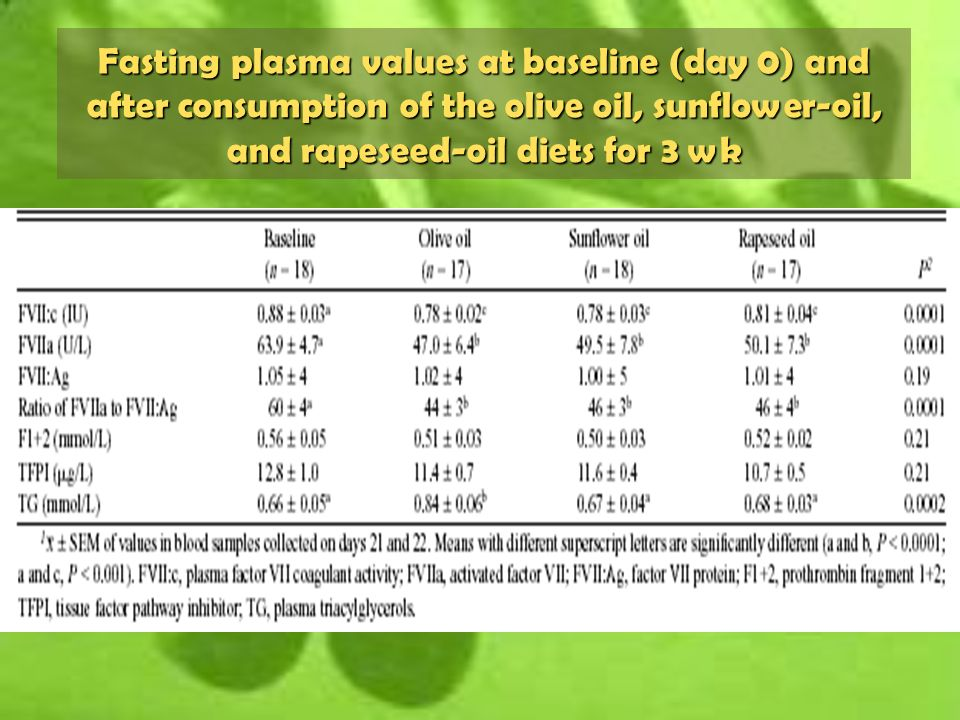 Fasting plasma values at baseline (day 0) and after consumption of the olive oil, sunflower-oil, and rapeseed-oil diets for 3 wk