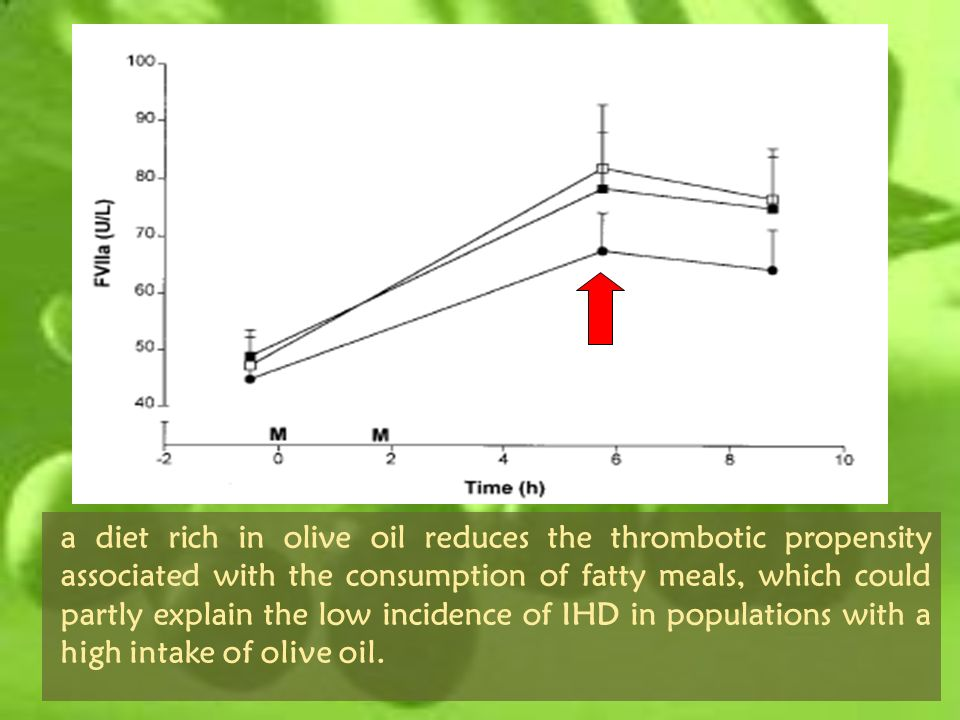 a diet rich in olive oil reduces the thrombotic propensity associated with the consumption of fatty meals, which could partly explain the low incidenc