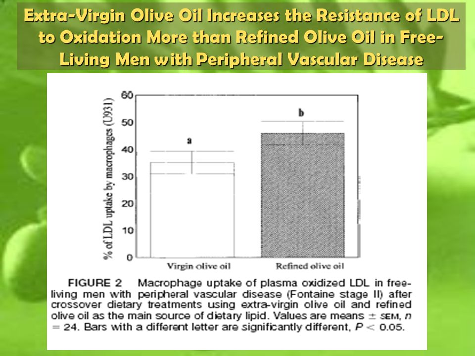 Extra-Virgin Olive Oil Increases the Resistance of LDL to Oxidation More than Refined Olive Oil in Free- Living Men with Peripheral Vascular Disease