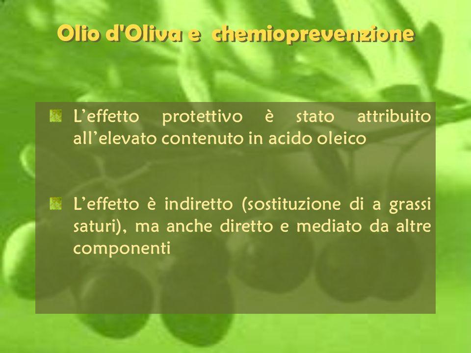 Olio d'Oliva e chemioprevenzione Leffetto protettivo è stato attribuito allelevato contenuto in acido oleico Leffetto è indiretto (sostituzione di a g