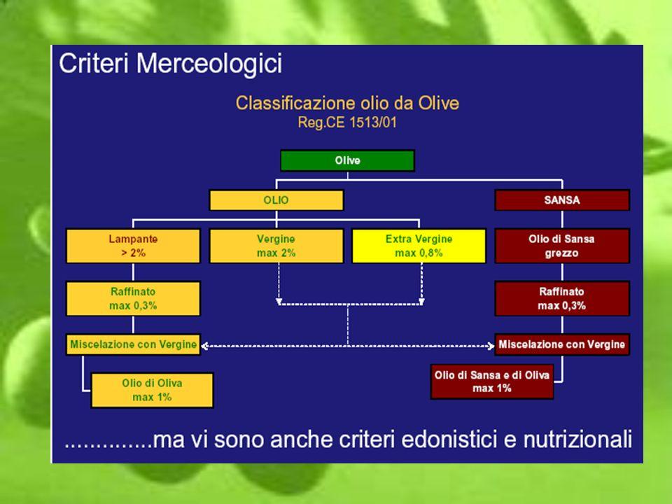 lolio doliva è il primo prodotto alimentare per cui lanalisi sensoriale, basata sul sistema del Panel Test costituisce una discriminante merceologica; nellAllegato XII Valutazione organolettica dellolio di oliva vergine regolamento C.E.E.