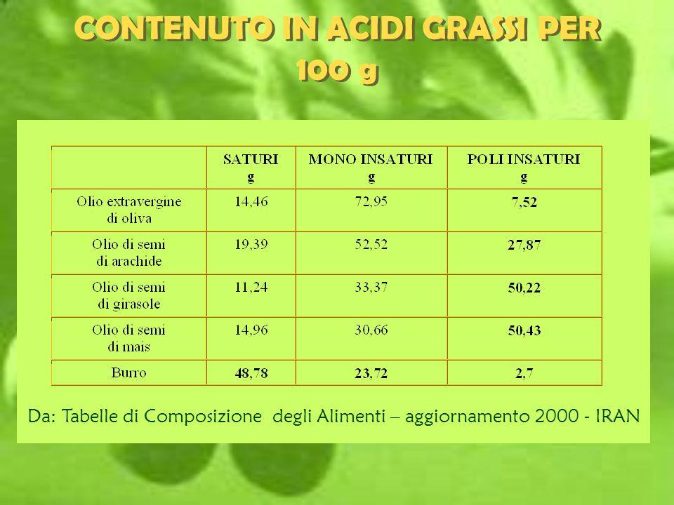 CONTENUTO IN ACIDI GRASSI PER 100 g Da: Tabelle di Composizione degli Alimenti – aggiornamento 2000 - IRAN