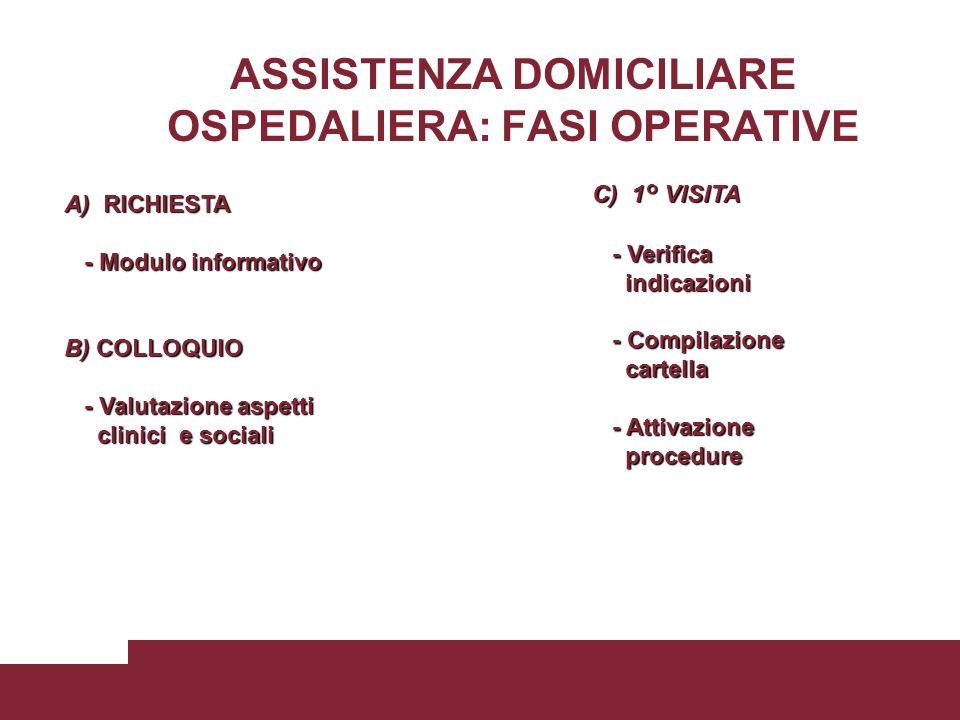 ASSISTENZA DOMICILIARE OSPEDALIERA: FASI OPERATIVE A) RICHIESTA - Modulo informativo - Modulo informativo B) COLLOQUIO - Valutazione aspetti - Valutaz