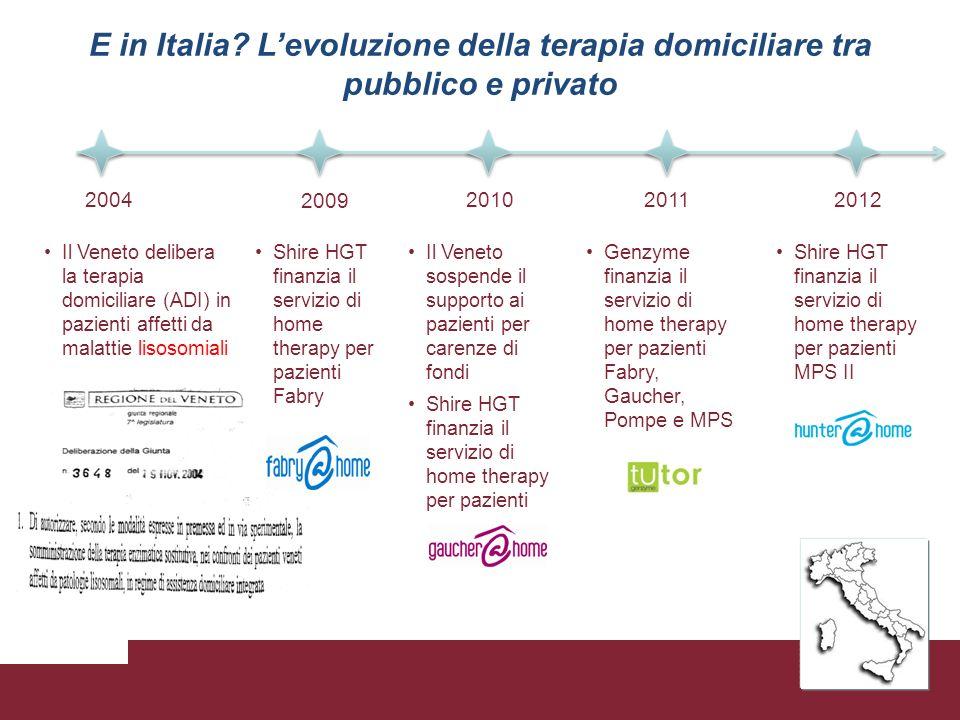 E in Italia? Levoluzione della terapia domiciliare tra pubblico e privato 2004 2009 201020122011 Il Veneto delibera la terapia domiciliare (ADI) in pa