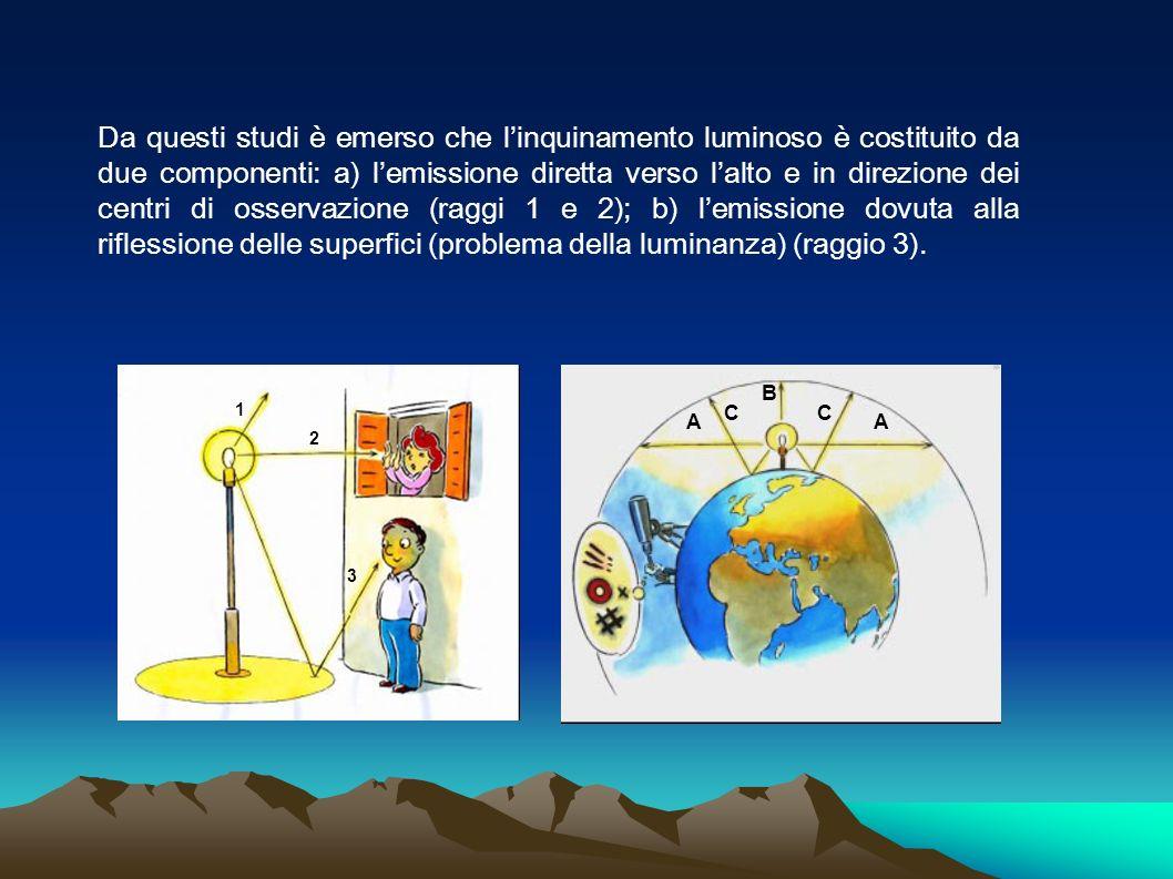 Da questi studi è emerso che linquinamento luminoso è costituito da due componenti: a) lemissione diretta verso lalto e in direzione dei centri di oss