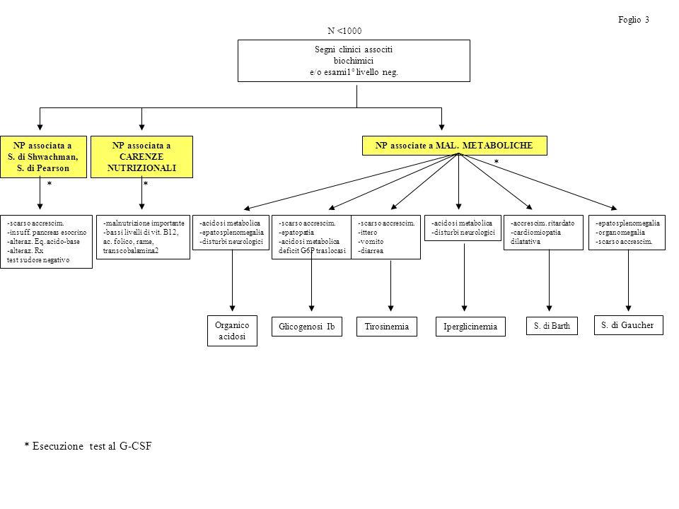 N <1000 Segni clinici associti biochimici e/o esami1° livello neg. NP associata a S. di Shwachman, S. di Pearson NP associata a CARENZE NUTRIZIONALI N