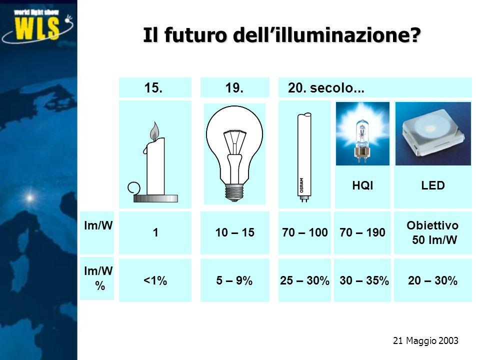 15.19.20. secolo... Im/W 110 – 1570 – 10070 – 190 Obiettivo 50 lm/W <1%5 – 9%25 – 30%30 – 35%20 – 30% HQILED Il futuro dellilluminazione? Im/W % 21 Ma