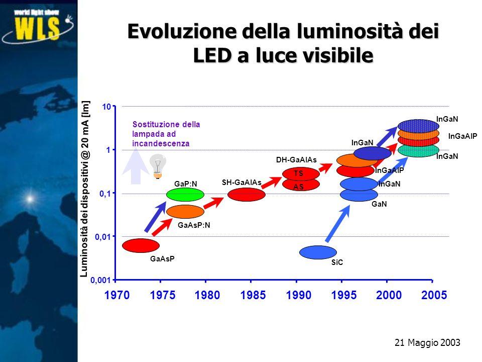 Evoluzione della luminosità dei LED a luce visibile InGaAlP 0,001 0,01 0,1 1 10 19701975198019851990199520002005 Luminosità dei dispositivi @ 20 mA [l