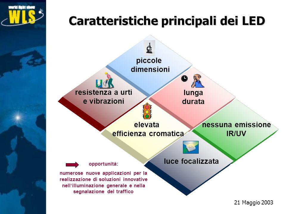 nessuna emissione IR/UV piccole dimensioni lunga durata elevata efficienza cromatica resistenza a urti e vibrazioni luce focalizzata opportunità: nume