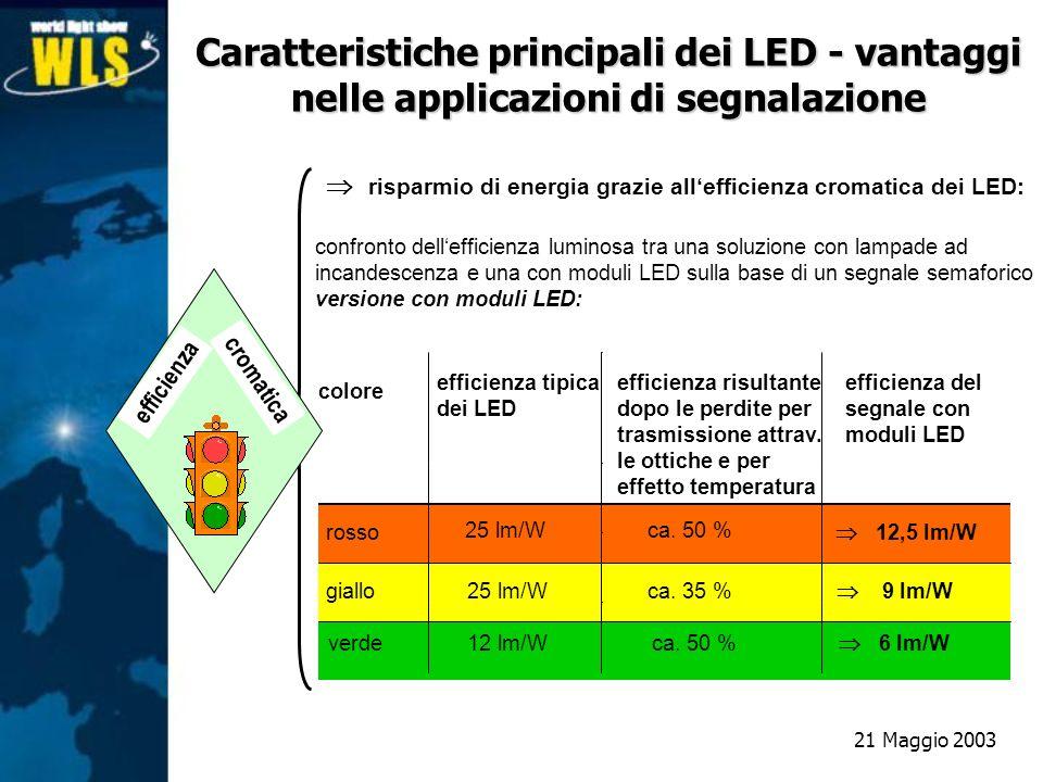 risparmio di energia grazie allefficienza cromatica dei LED: confronto dellefficienza luminosa tra una soluzione con lampade ad incandescenza e una co