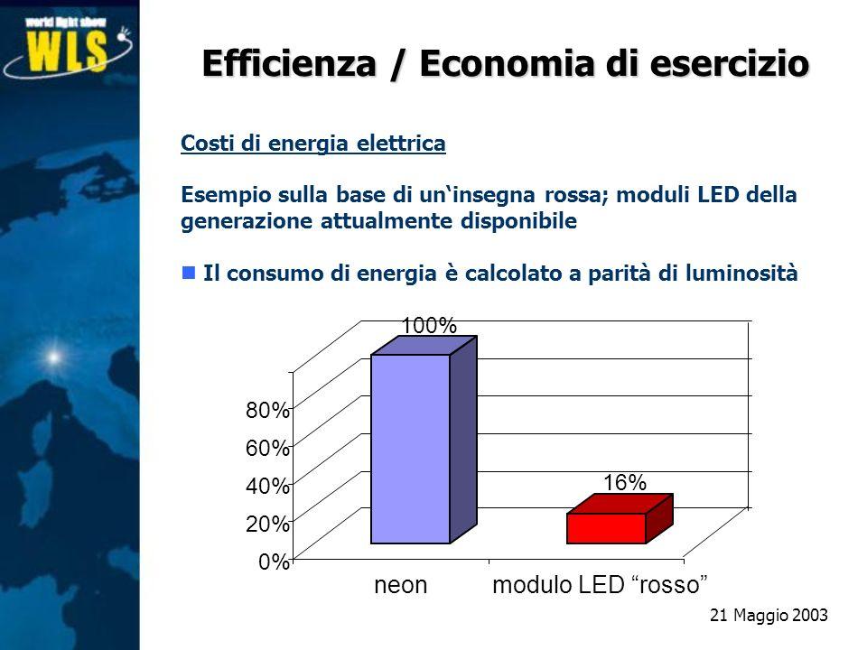 Costi di energia elettrica Esempio sulla base di uninsegna rossa; moduli LED della generazione attualmente disponibile Il consumo di energia è calcola