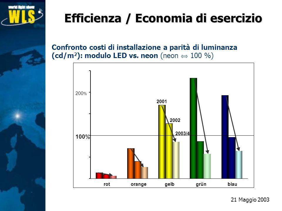 Confronto costi di installazione a parità di luminanza (cd/m 2 ): modulo LED vs. neon (neon 100 %) rotorangegelbgrünblau 2001 2002 2003/4 100% 200 % E