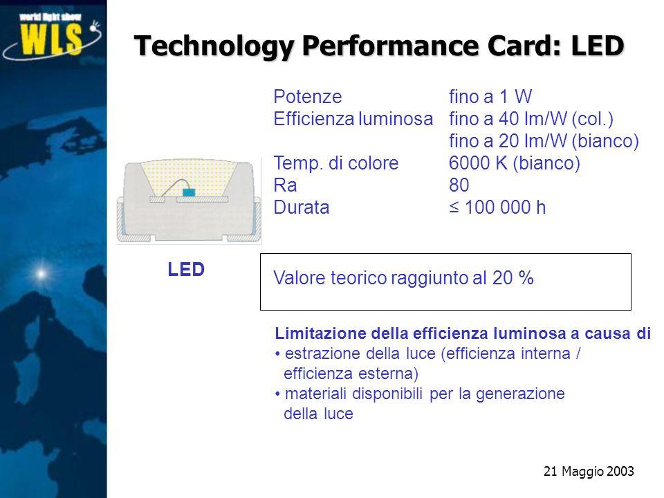 LED Limitazione della efficienza luminosa a causa di estrazione della luce (efficienza interna / efficienza esterna) materiali disponibili per la gene