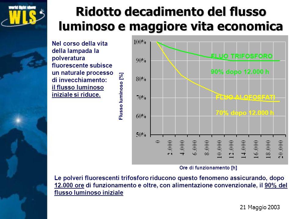 FLUO TRIFOSFORO 90% dopo 12.000 h FLUO ALOFOSFATI 70% dopo 12.000 h Ore di funzionamento [h] Flusso luminoso [%] Nel corso della vita della lampada la