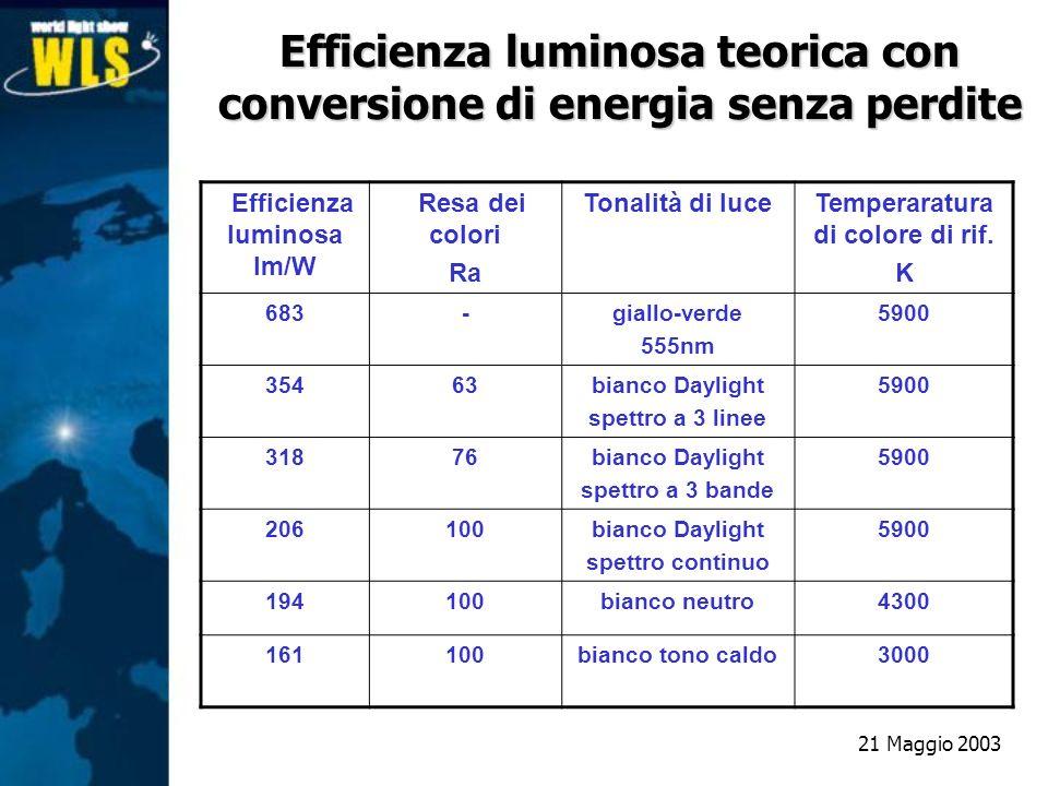 Efficienza luminosa teorica con conversione di energia senza perdite Efficienza luminosa lm/W Resa dei colori Ra Tonalità di luceTemperaratura di colo