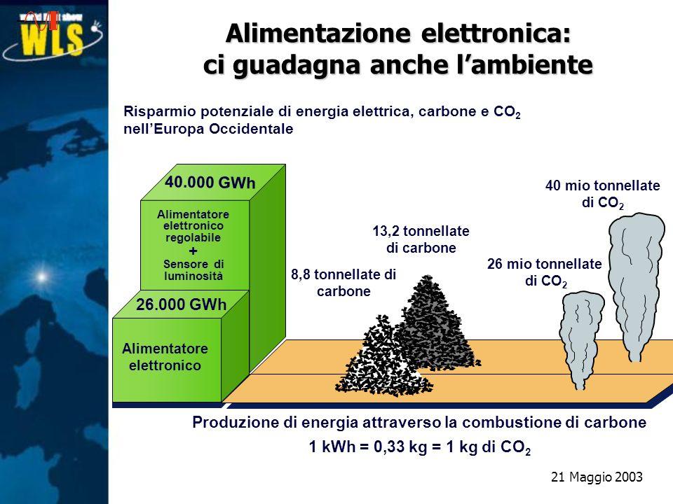 Risparmio potenziale di energia elettrica, carbone e CO 2 nellEuropa Occidentale 40 mio tonnellate di CO 2 13,2 tonnellate di carbone Alimentatore ele