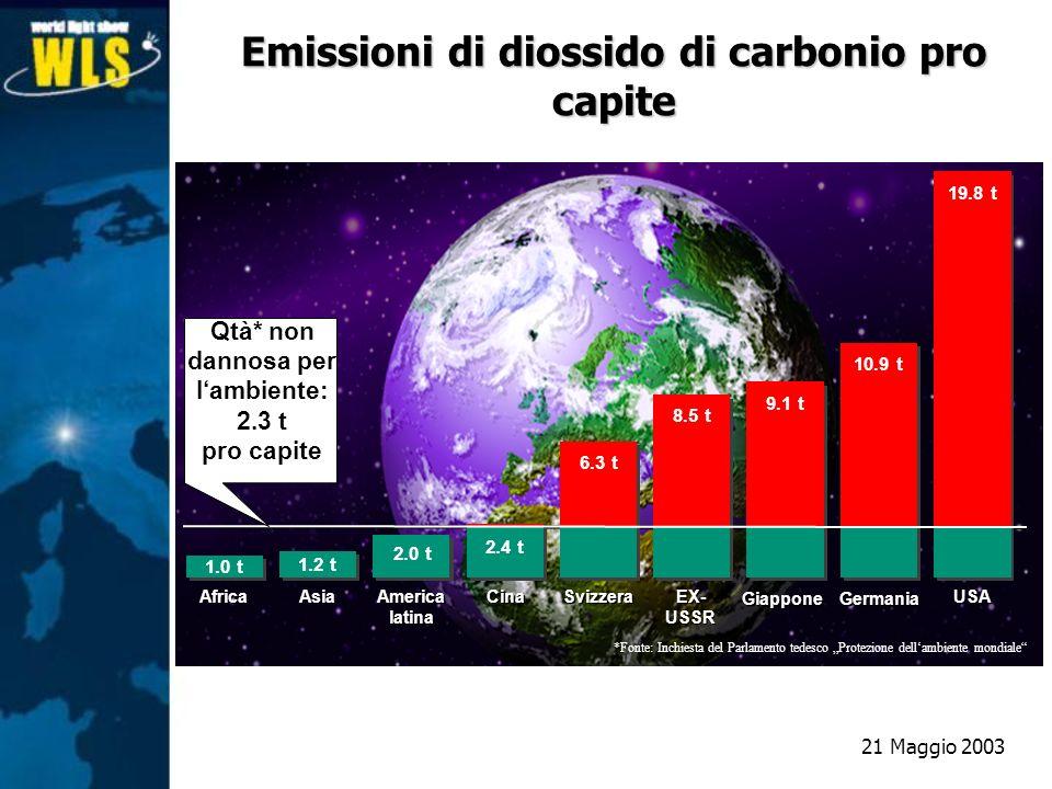 Qtà* non dannosa per lambiente: 2.3 t pro capite 1.0 t 1.2 t 2.0 t 2.4 t 6.3 t 8.5 t 9.1 t 10.9 t 19.8 t Africa Asia America latina America latina Cin