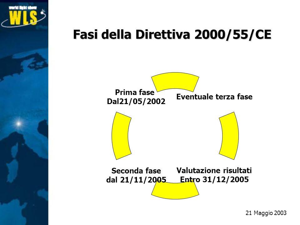 Fasi della Direttiva 2000/55/CE 21 Maggio 2003