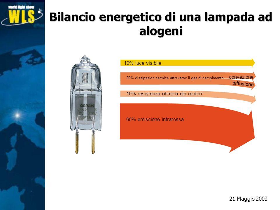 Bilancio energetico di una lampada ad alogeni 10% luce visibile 20% dissipazioni termice attraverso il gas di riempimento 10% resistenza ohmica dei re