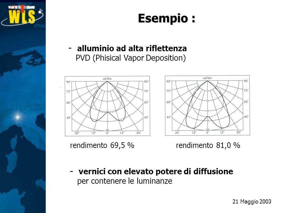 Esempio : - alluminio ad alta riflettenza PVD (Phisical Vapor Deposition) - vernici con elevato potere di diffusione per contenere le luminanze rendim