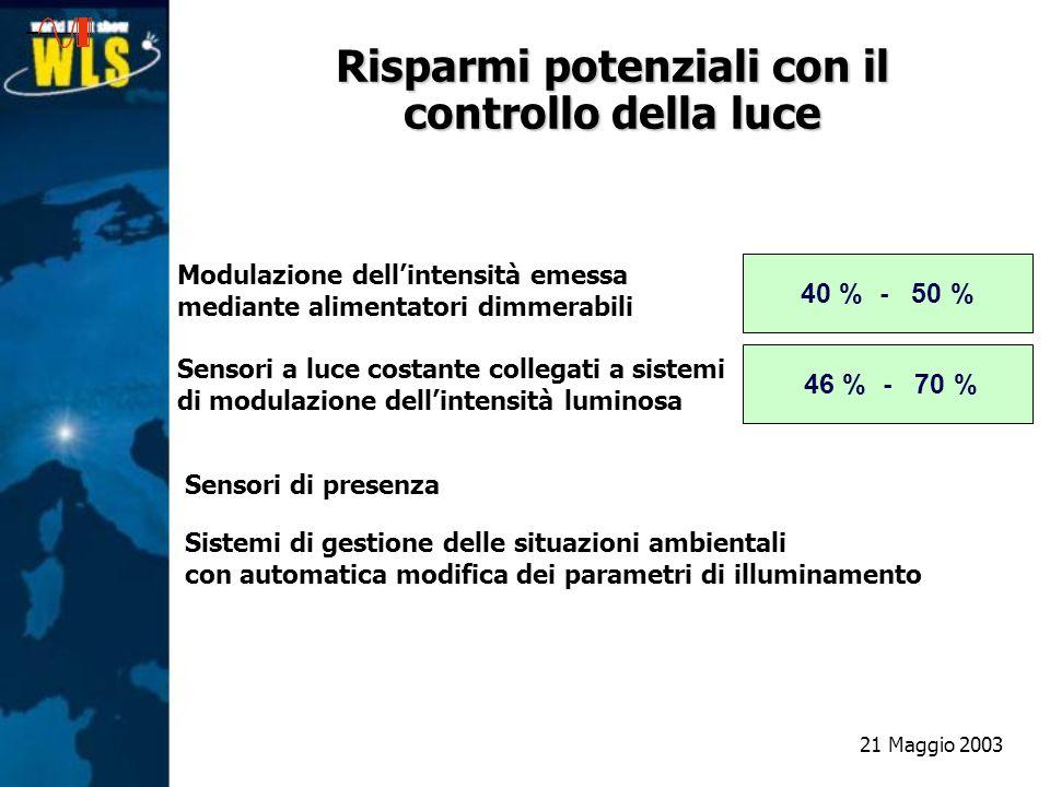 Risparmi potenziali con il controllo della luce Modulazione dellintensità emessa mediante alimentatori dimmerabili 40 % - 50 % Sensori di presenza Sen