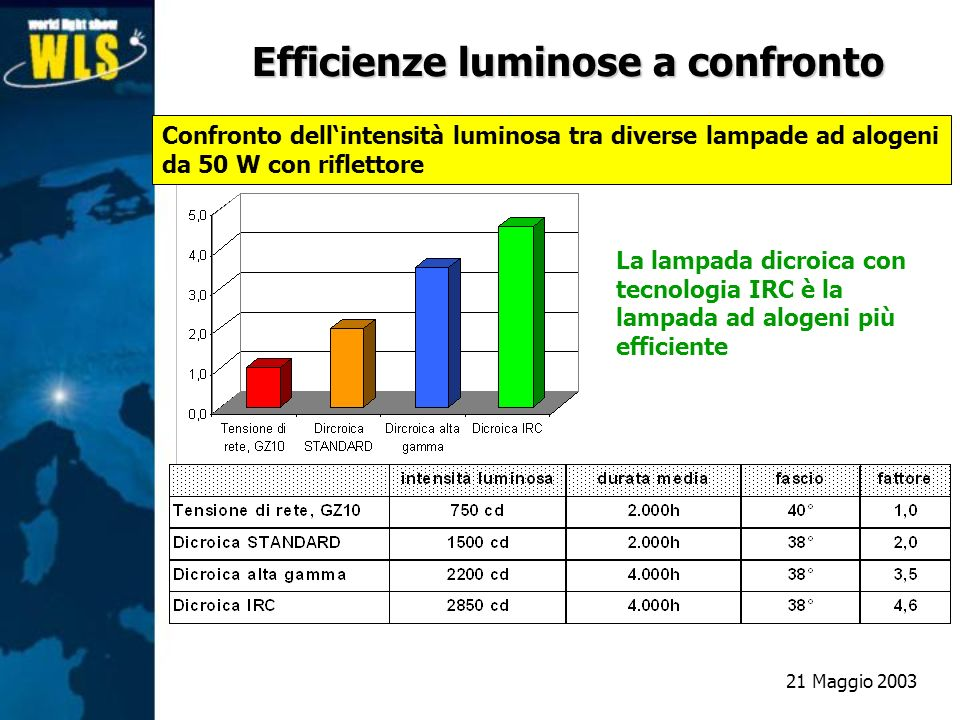 Confronto dellintensità luminosa tra diverse lampade ad alogeni da 50 W con riflettore La lampada dicroica con tecnologia IRC è la lampada ad alogeni