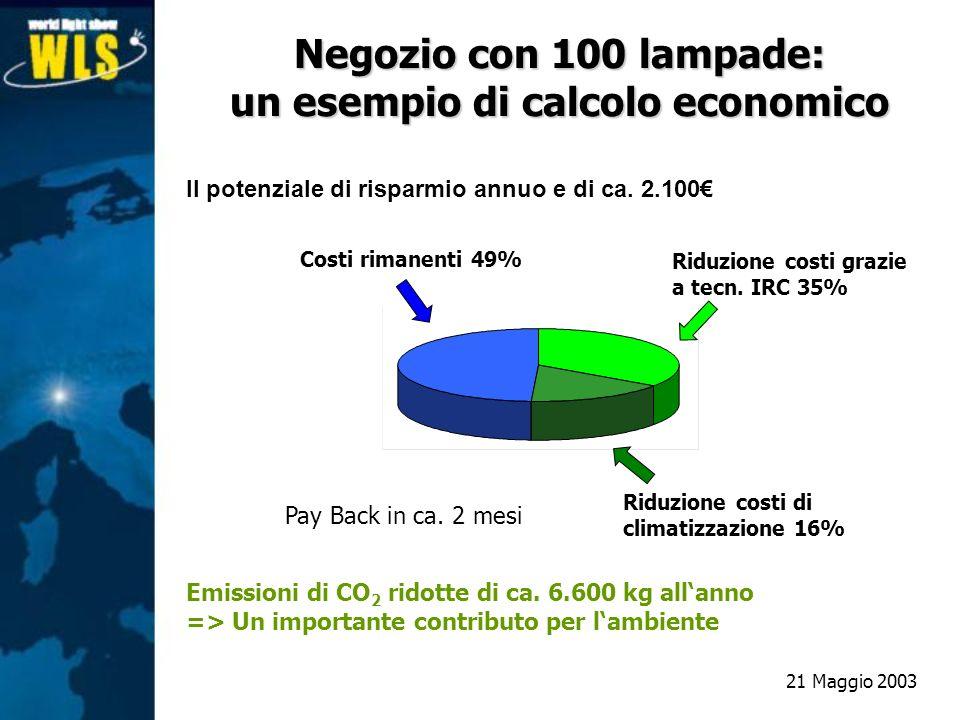 Il potenziale di risparmio annuo e di ca. 2.100 Costi rimanenti 49% Riduzione costi di climatizzazione 16% Riduzione costi grazie a tecn. IRC 35% Emis
