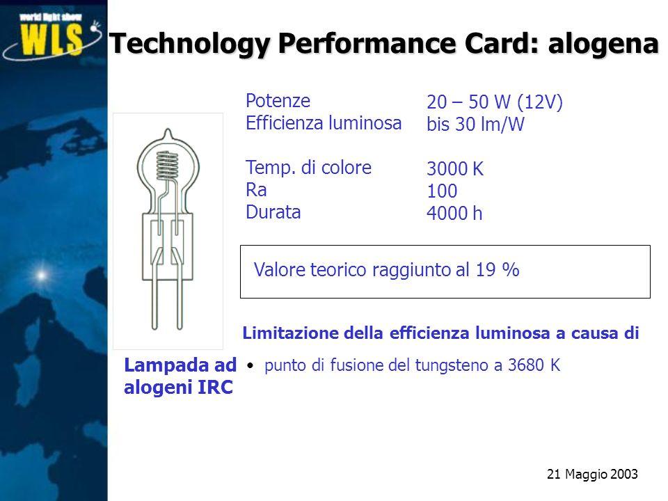 Lampada ad alogeni IRC 20 – 50 W (12V) bis 30 lm/W 3000 K 100 4000 h Valore teorico raggiunto al 19 % Limitazione della efficienza luminosa a causa di