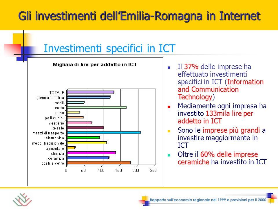 37% Information and Communication Technology Il 37% delle imprese ha effettuato investimenti specifici in ICT (Information and Communication Technology) 133mila lire per addetto in ICT Mediamente ogni impresa ha investito 133mila lire per addetto in ICT imprese più grandi Sono le imprese più grandi a investire maggiormente in ICT 60% delle imprese ceramiche Oltre il 60% delle imprese ceramiche ha investito in ICT Gli investimenti dellEmilia-Romagna in Internet Investimenti specifici in ICT