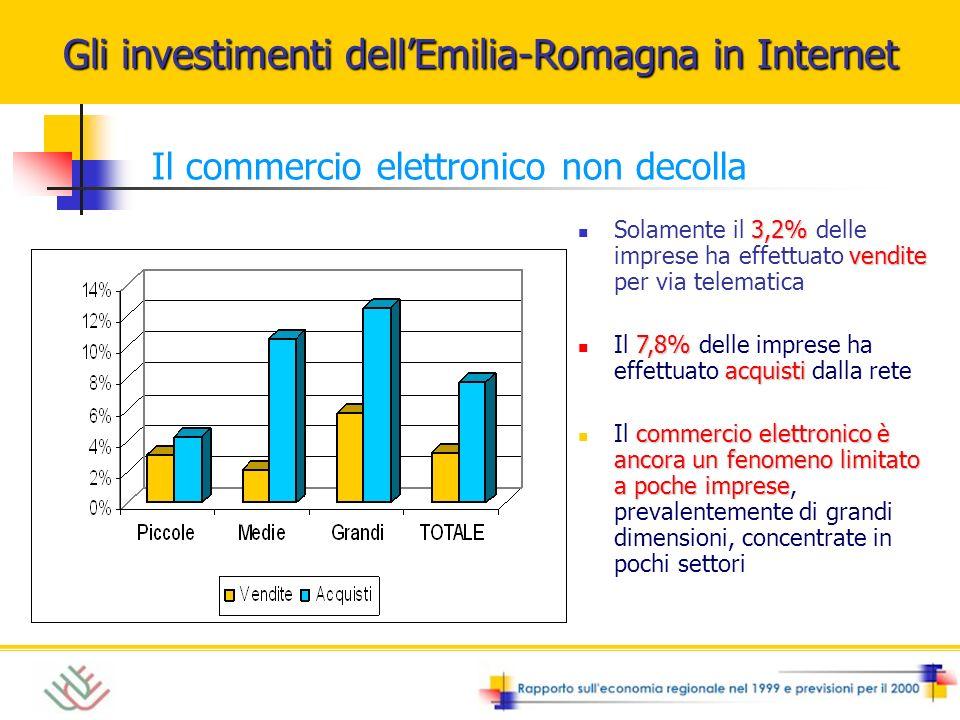 3,2% vendite Solamente il 3,2% delle imprese ha effettuato vendite per via telematica 7,8% acquisti Il 7,8% delle imprese ha effettuato acquisti dalla rete commercio elettronico è ancora un fenomeno limitato a poche imprese Il commercio elettronico è ancora un fenomeno limitato a poche imprese, prevalentemente di grandi dimensioni, concentrate in pochi settori Gli investimenti dellEmilia-Romagna in Internet Il commercio elettronico non decolla