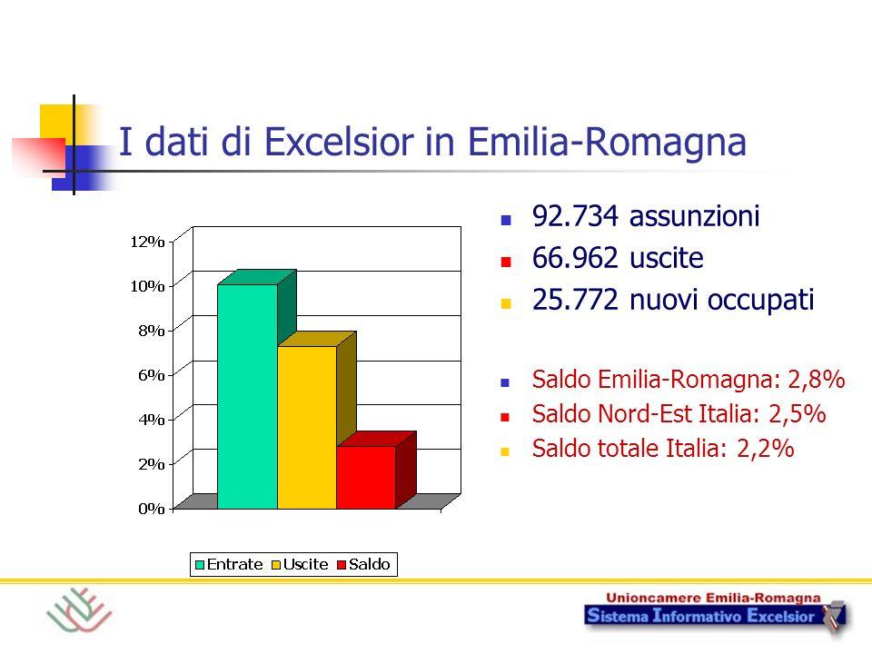 I dati di Excelsior in Emilia-Romagna 92.734 assunzioni 66.962 uscite 25.772 nuovi occupati Saldo Emilia-Romagna: 2,8% Saldo Nord-Est Italia: 2,5% Sal