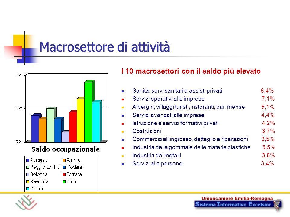 Macrosettore di attività I 10 macrosettori con il saldo più elevato Sanità, serv. sanitari e assist. privati 8,4% Servizi operativi alle imprese 7,1%