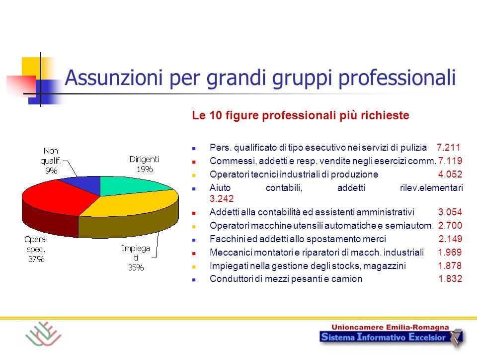 Assunzioni per grandi gruppi professionali Le 10 figure professionali più richieste Pers.