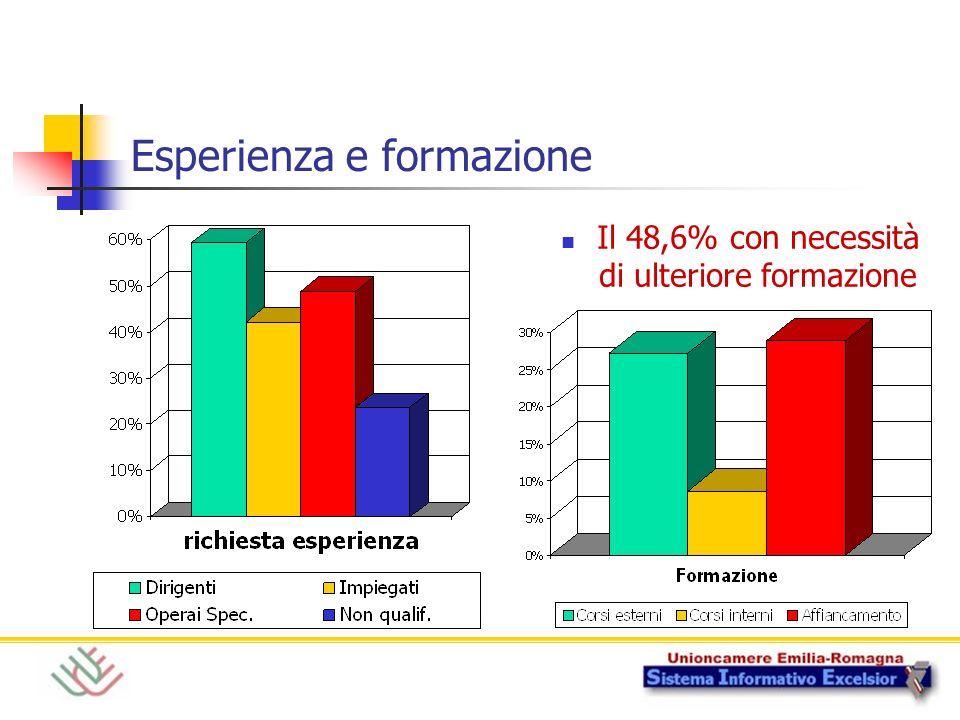 Esperienza e formazione Il 48,6% con necessità di ulteriore formazione