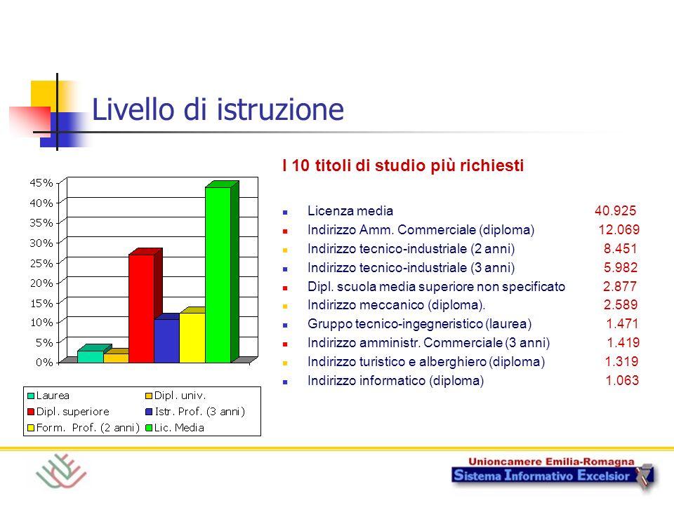 Livello di istruzione I 10 titoli di studio più richiesti Licenza media 40.925 Indirizzo Amm.