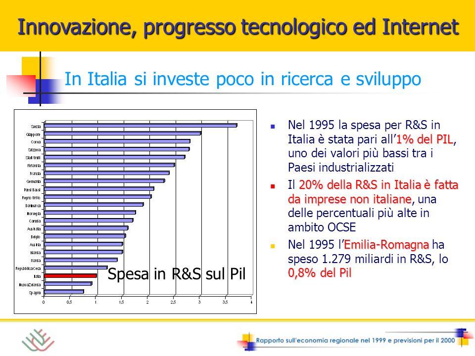 In Italia si investe poco in ricerca e sviluppo 1% del PIL Nel 1995 la spesa per R&S in Italia è stata pari all1% del PIL, uno dei valori più bassi tra i Paesi industrializzati 20% della R&S in Italia è fatta da imprese non italiane Il 20% della R&S in Italia è fatta da imprese non italiane, una delle percentuali più alte in ambito OCSE Emilia-Romagna 0,8% del Pil Nel 1995 lEmilia-Romagna ha speso 1.279 miliardi in R&S, lo 0,8% del Pil Spesa in R&S sul Pil Innovazione, progresso tecnologico ed Internet
