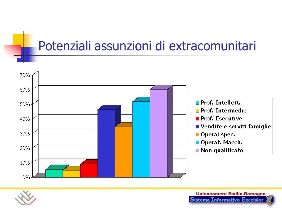 Potenziali assunzioni di extracomunitari