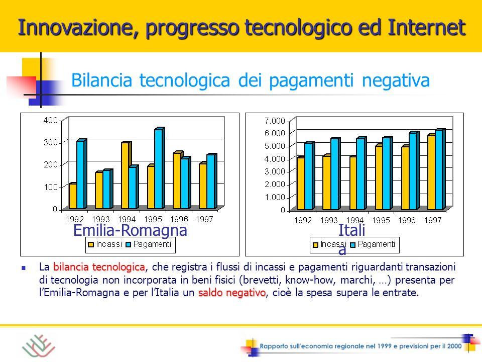 Brevetti depositati Italia medio-bassa LItalia presenta una percentuale medio-bassa di brevetti pro capite depositati allEuropean Patent Office dal 1979 al 1996 Emilia-Romagna medio-alta LEmilia-Romagna rientra nella fascia medio-alta Innovazione, progresso tecnologico ed Internet