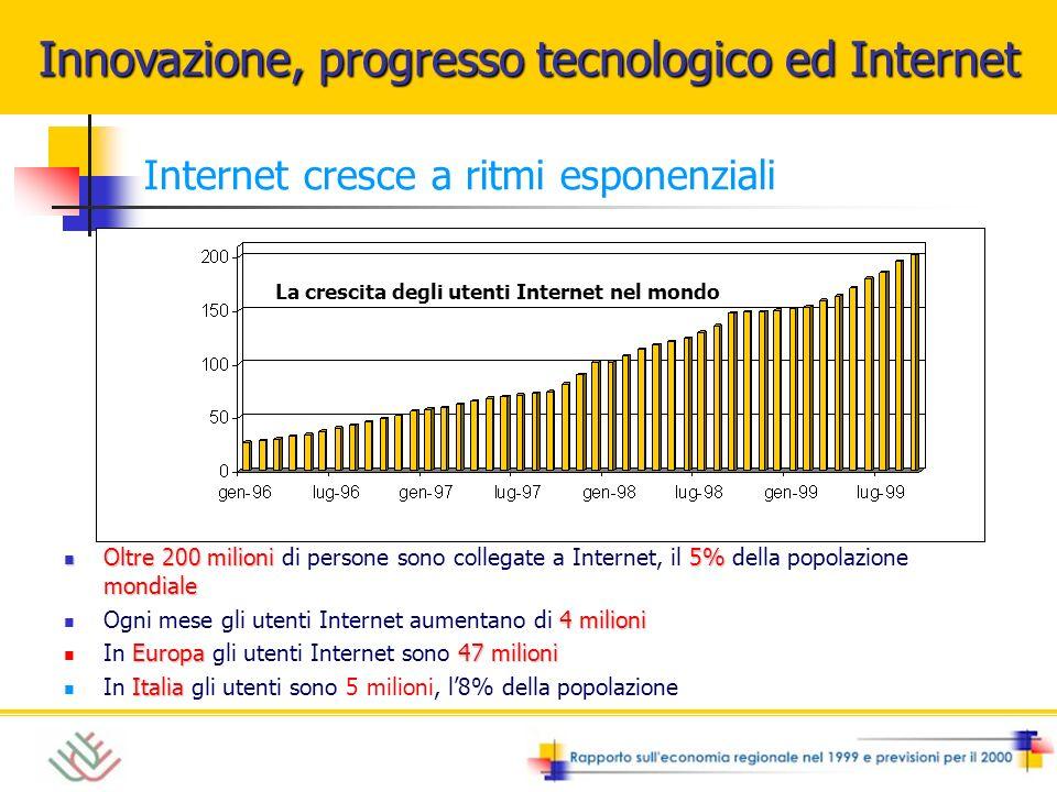 Internet cresce a ritmi esponenziali Oltre 200 milioni5% mondiale Oltre 200 milioni di persone sono collegate a Internet, il 5% della popolazione mondiale 4 milioni Ogni mese gli utenti Internet aumentano di 4 milioni Europa 47 milioni In Europa gli utenti Internet sono 47 milioni Italia In Italia gli utenti sono 5 milioni, l8% della popolazione La crescita degli utenti Internet nel mondo Innovazione, progresso tecnologico ed Internet